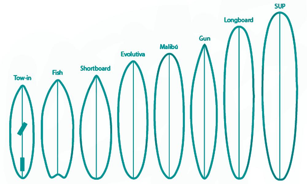 tipo-tablas-surf